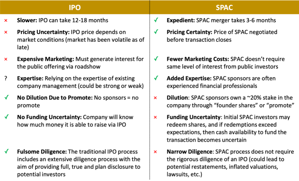 Pros and cons of SPACs vs IPOs